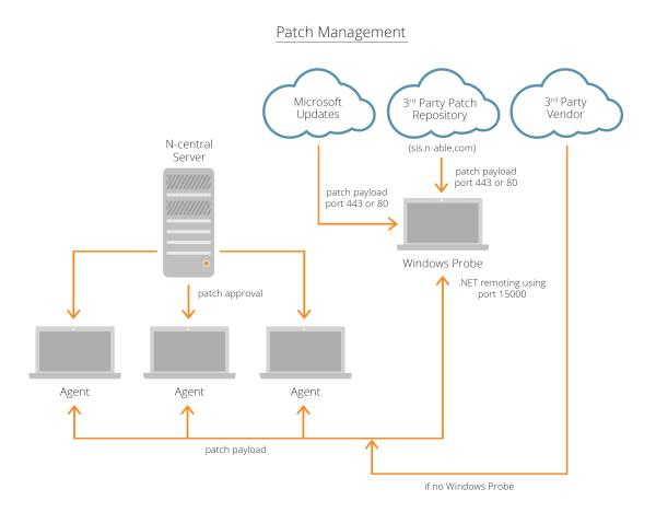 Patch Management: Third-Party Software