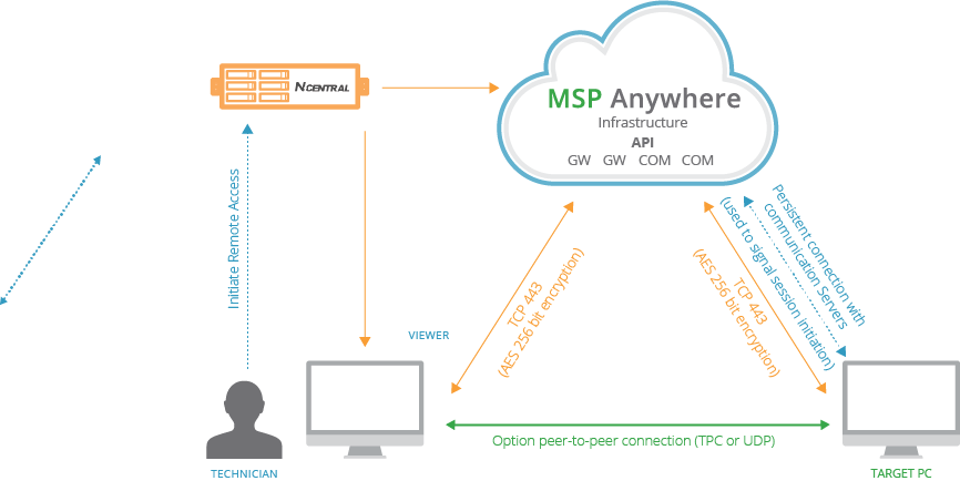 MSP Connect Architecture and Security Statement