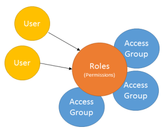 Rolebased permissions overview