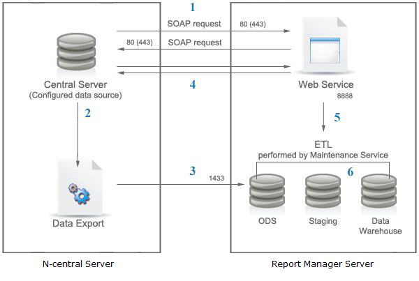 Itecture And Etl. Npass Itecture. Wiring. Ods Data Warehouse Architecture Diagram At Scoala.co